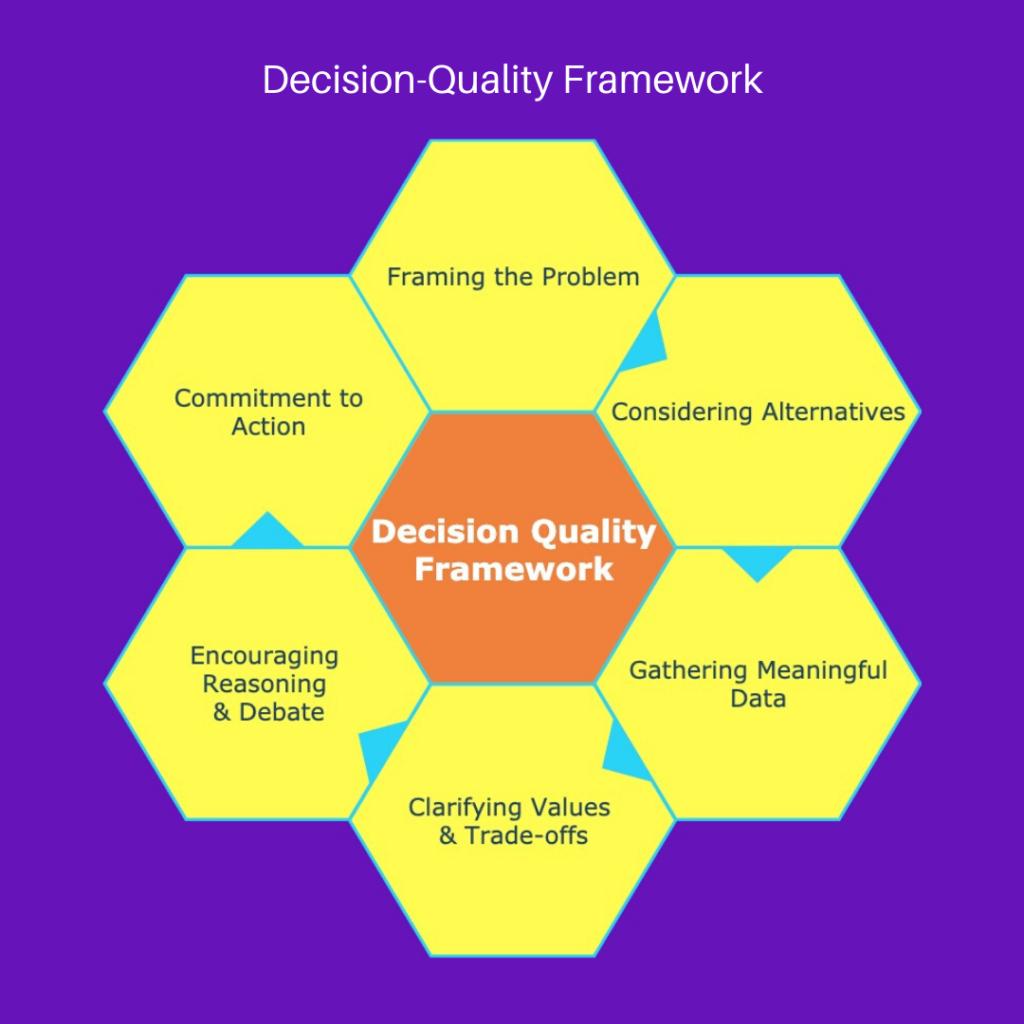 decision-quality-framework